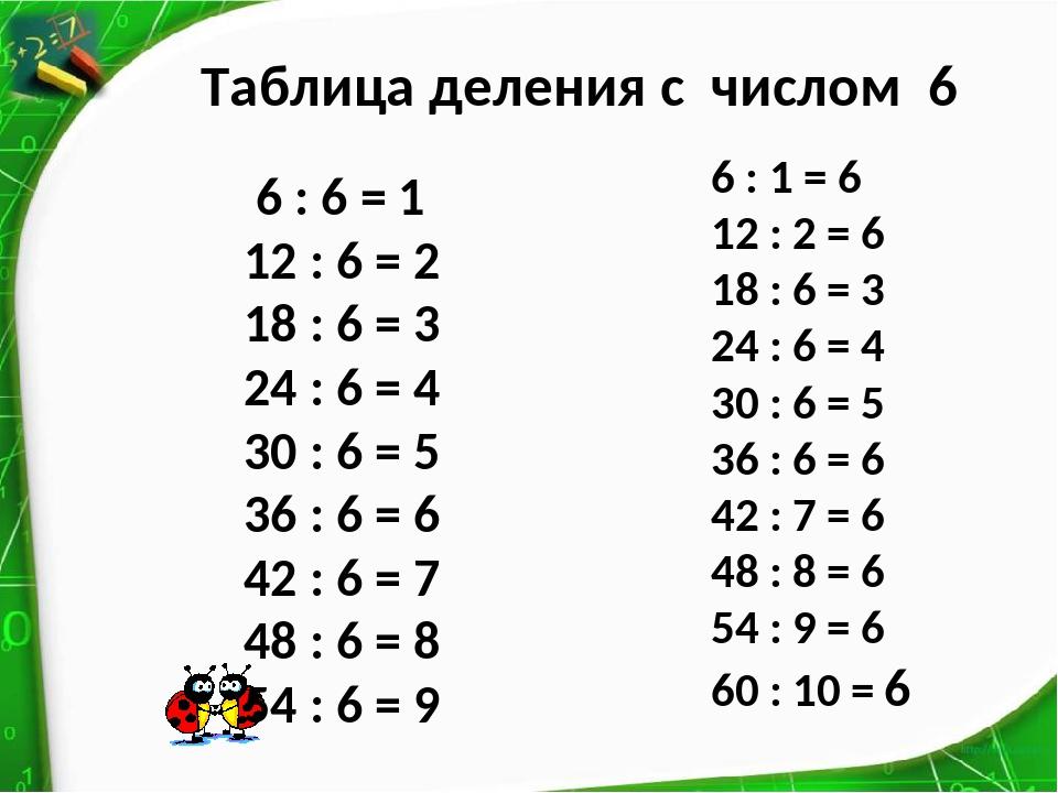 Таблица деления с числом 6 6 : 6 = 1 12 : 6 = 2 18 : 6 = 3 24 : 6 = 4 30 : 6...