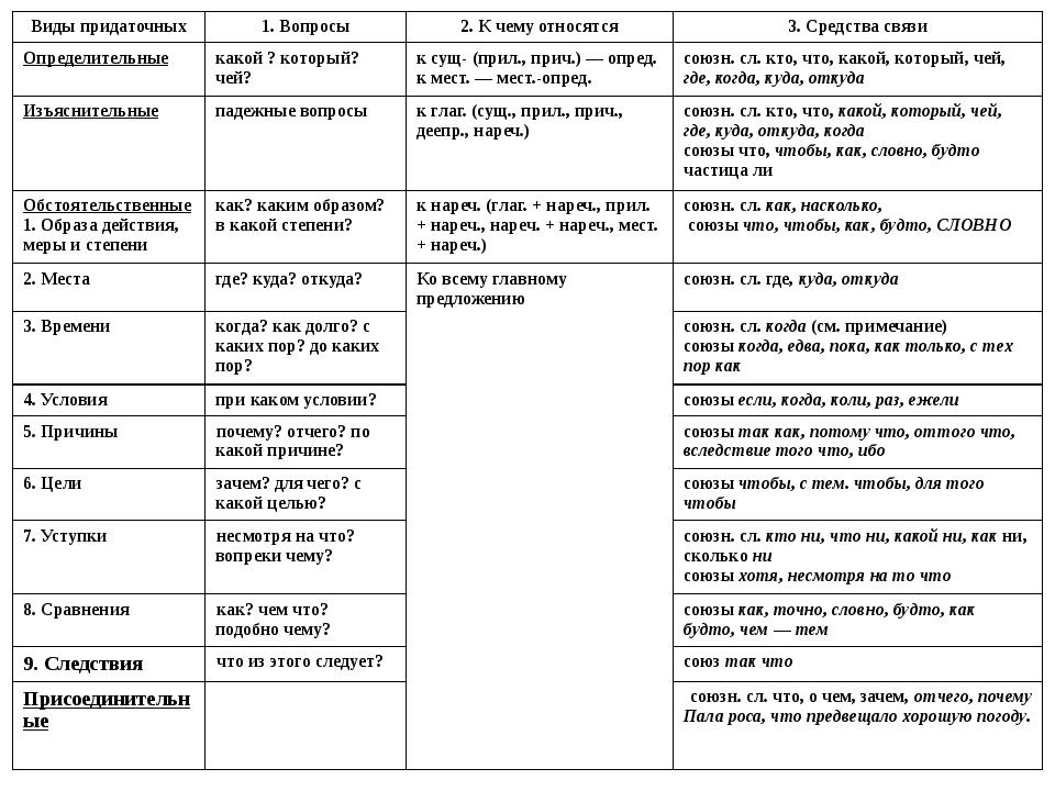 Виды придаточных 1. Вопросы 2. К чему относятся 3. Средства связи Определител...