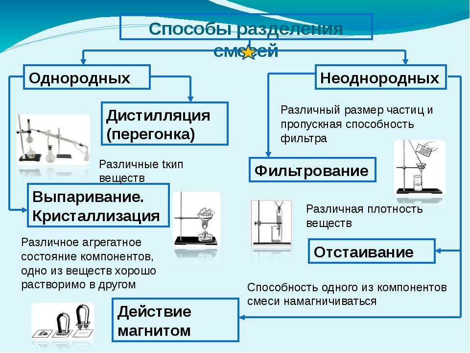 Способы разделения смесей Однородных Неоднородных Дистилляция (перегонка) Вып...