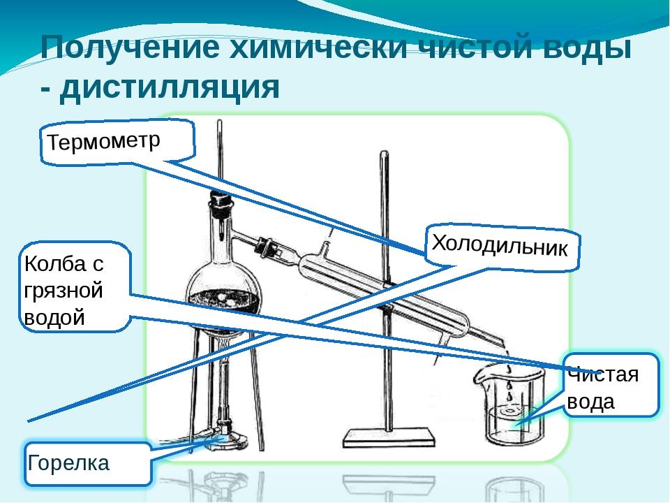 Получение химически чистой воды - дистилляция Термометр Холодильник Колба с г...