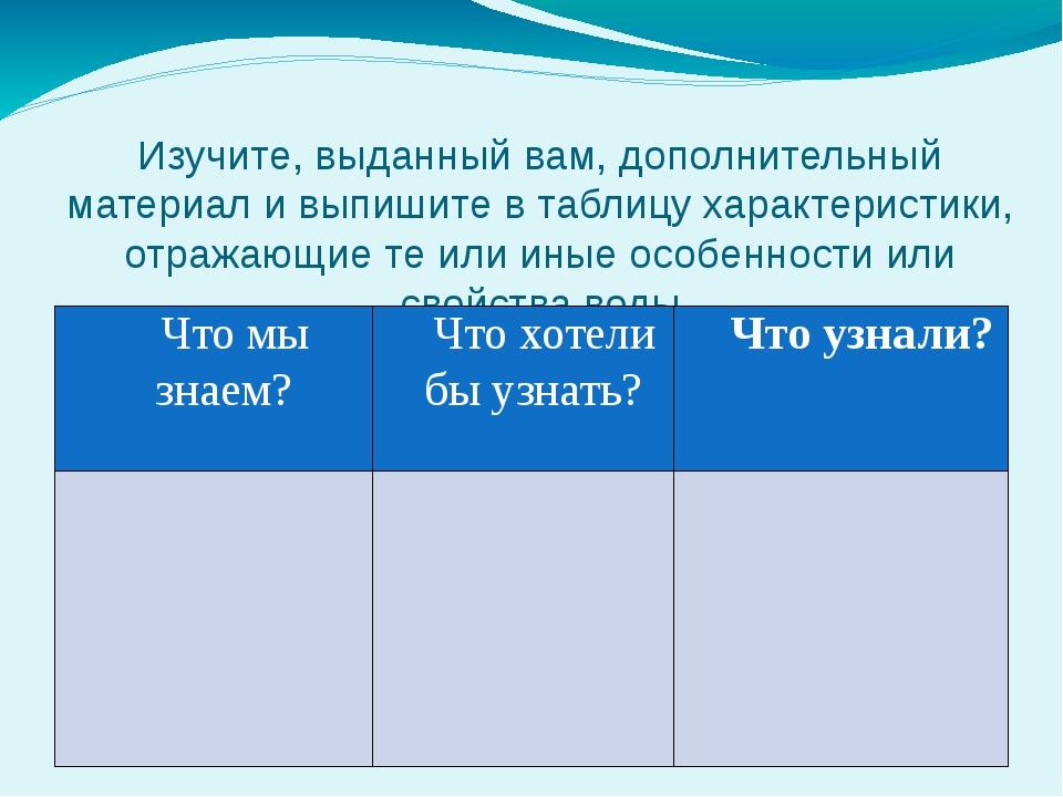 Изучите, выданный вам, дополнительный материал и выпишите в таблицу характери...