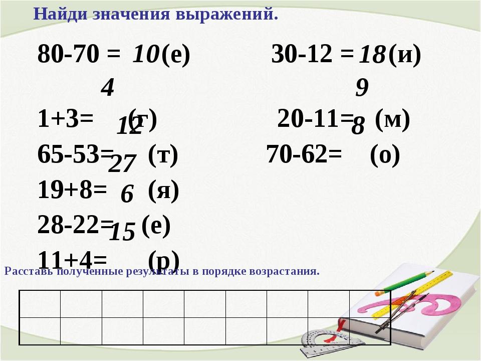 80-70 = (е) 30-12 = (и) 1+3= (г) 20-11= (м) 65-53= (т) 70-62= (о) 19+8= (я) 2...