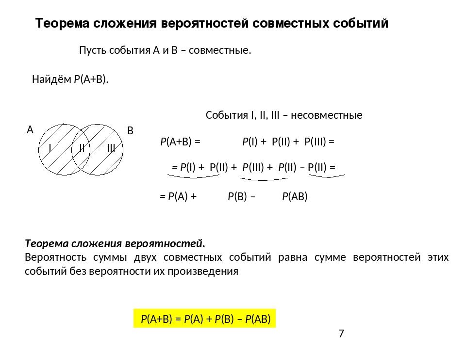 Пусть события А и В – совместные. А В I II III Р(A+B) = Р(I) + Р(II) + Р(III...