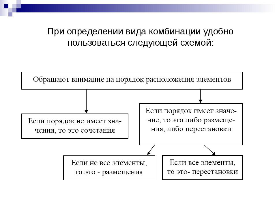 При определении вида комбинации удобно пользоваться следующей схемой: