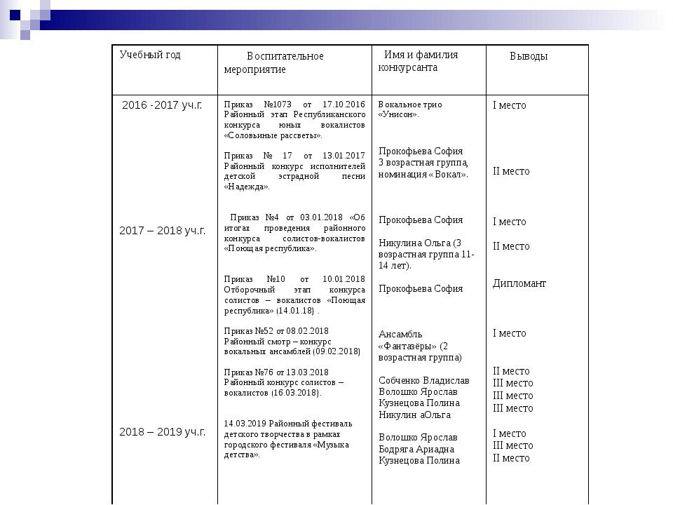 Учебныйгод Воспитательноемероприятие Имяифамилияконкурсанта Выводы 2016 -2017...