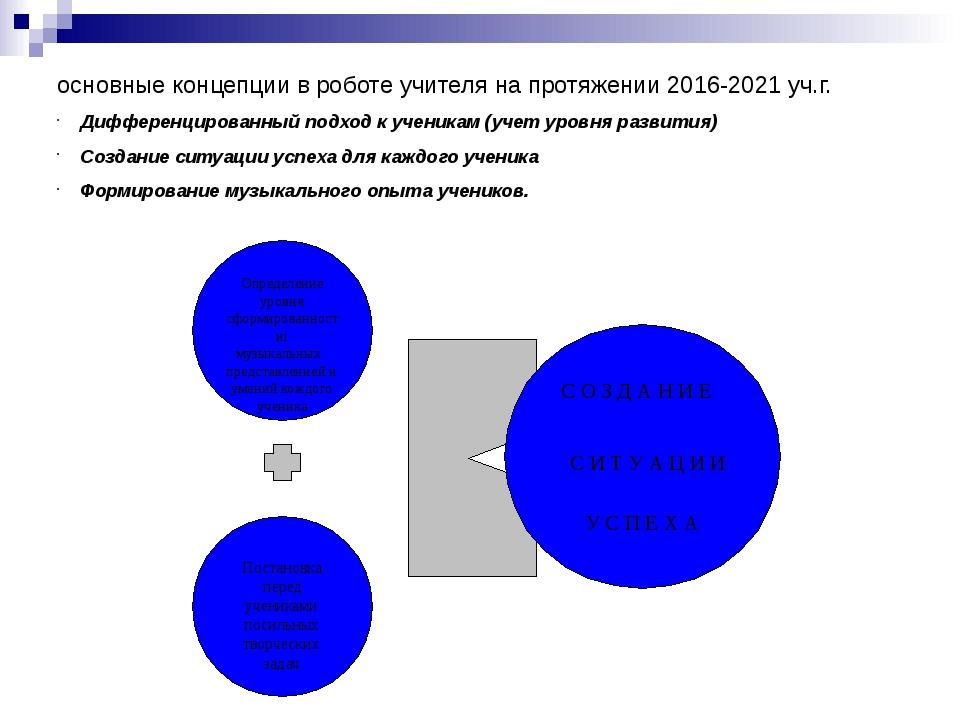 основные концепции в роботе учителя на протяжении 2016-2021 уч.г. Дифференци...