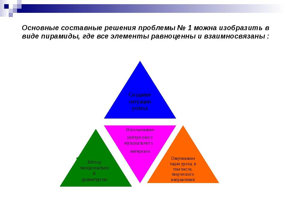 Основные составные решения проблемы № 1 можна изобразить в виде пирамиды, гд...