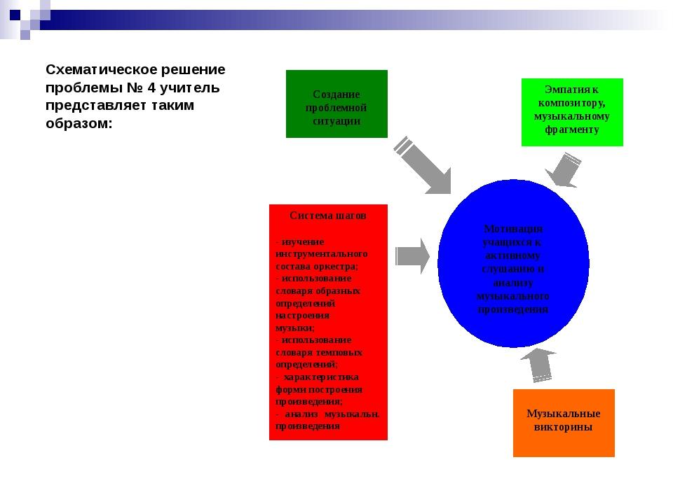 Схематическое решение проблемы № 4 учитель представляет таким образом: Создан...