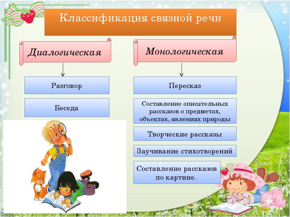 Классификация связной речи Диалогическая Монологическая Разговор Беседа Перес...