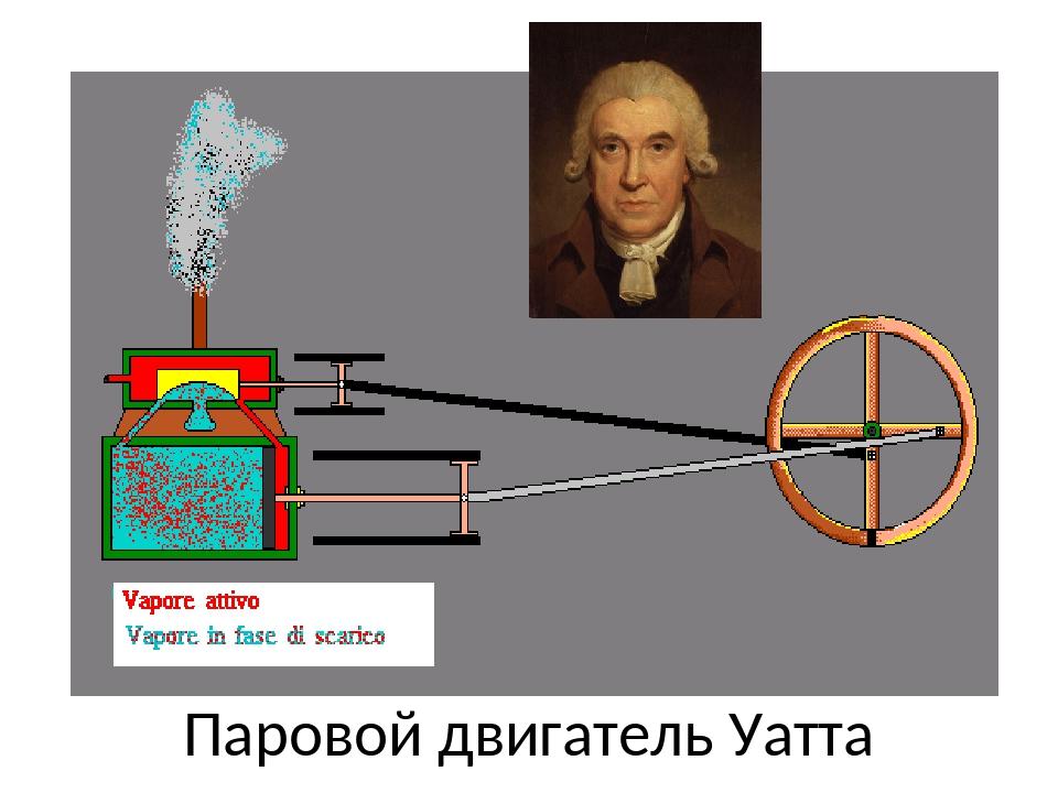 Паровой двигатель Уатта