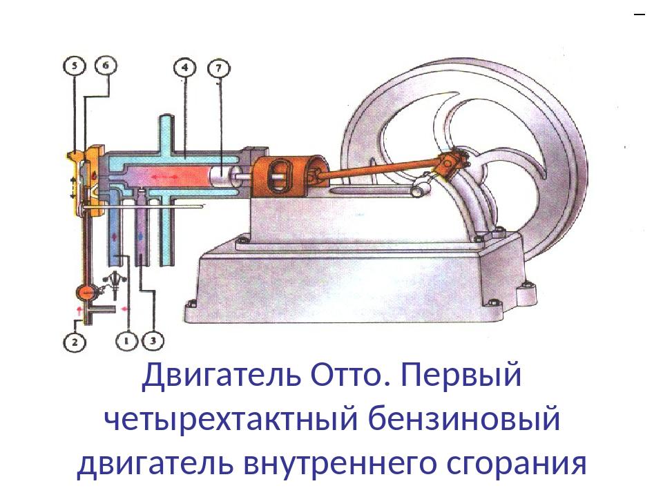 Двигатель Отто. Первый четырехтактный бензиновый двигатель внутреннего сгорания