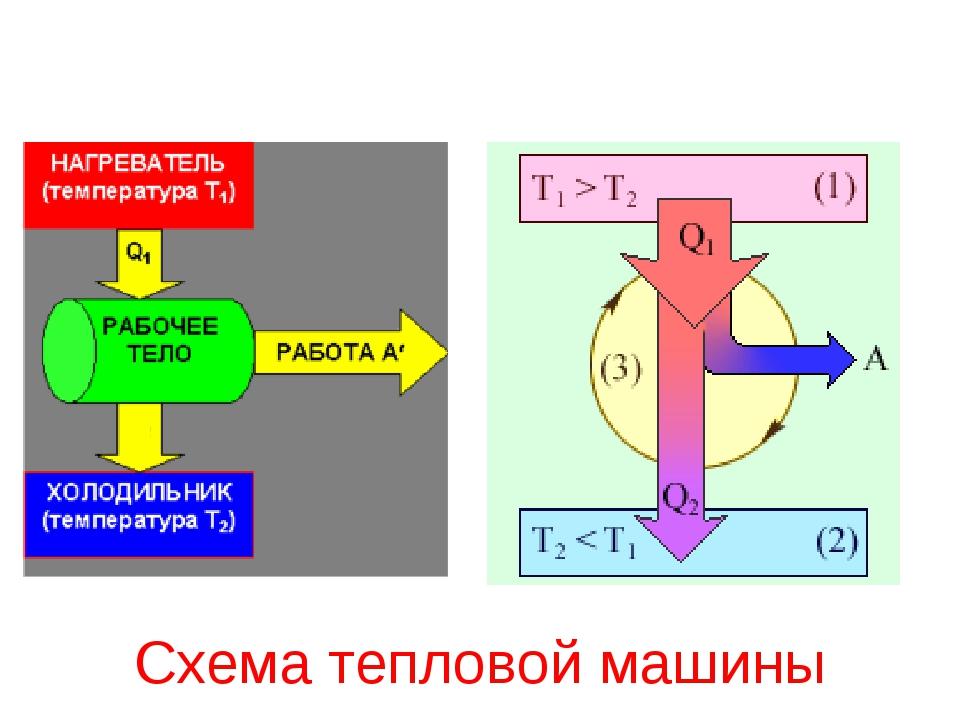 Схема тепловой машины