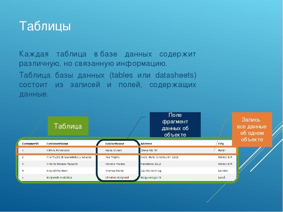 Таблицы Каждая таблица вбазе данных содержит различную, но связанную информа...