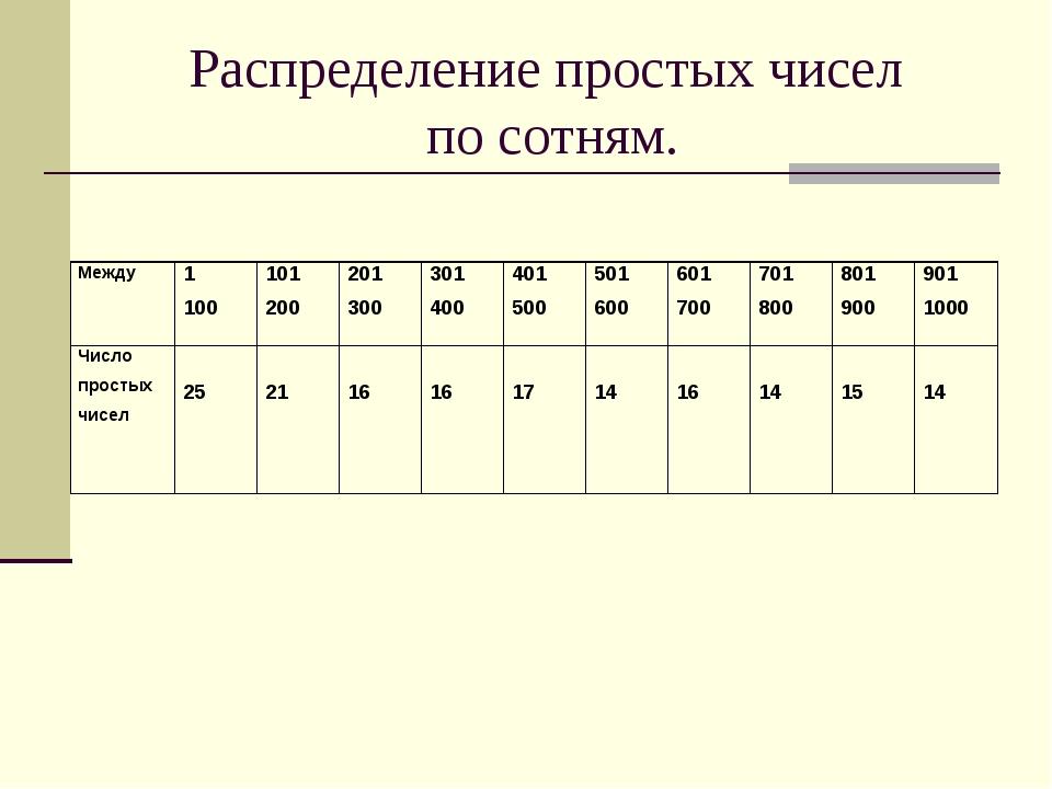 Распределение простых чисел по сотням. Между1 100101 200201 300301 40040...