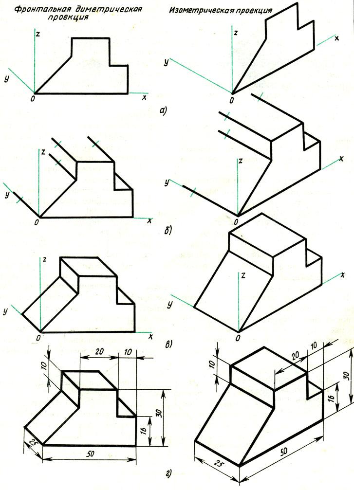 Аксонометрические проекции картинки