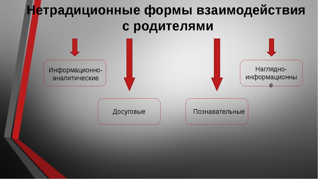 Нетрадиционные формы взаимодействия с родителями Информационно- аналитические...