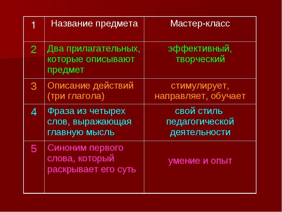 1Название предметаМастер-класс 2Два прилагательных, которые описывают пре...