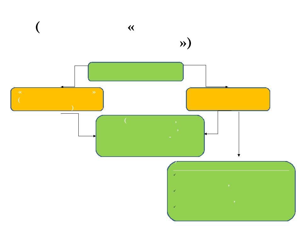 Модель аттестации учителей (слагаемые «аттестационного портрета») «Вход в про...