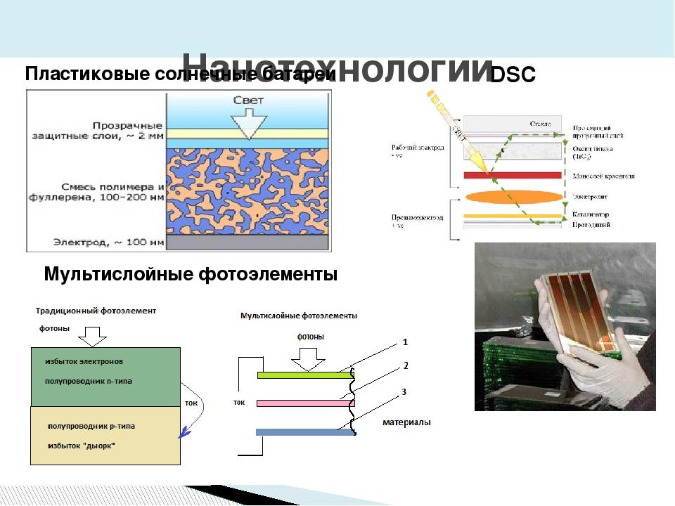 Нанотехнологии Пластиковые солнечные батареи Мультислойные фотоэлементы DSC