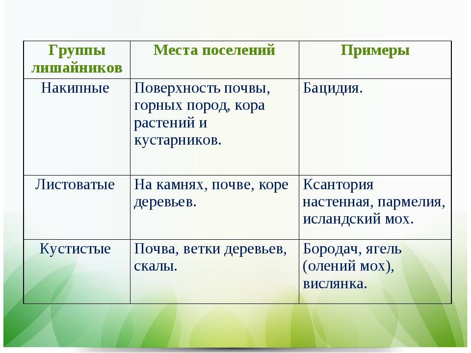 Группы лишайниковМеста поселенийПримеры Накипные Поверхность почвы, горны...