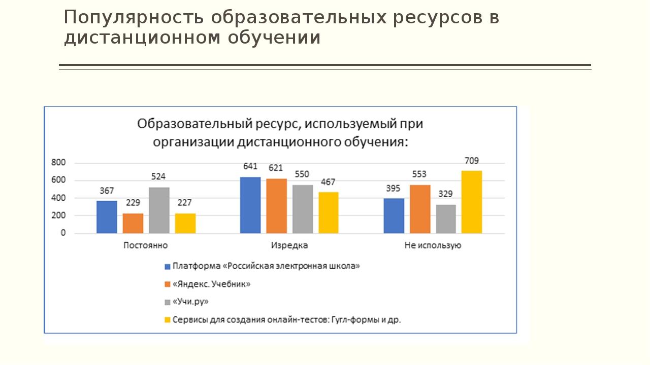 Популярность образовательных ресурсов в дистанционном обучении