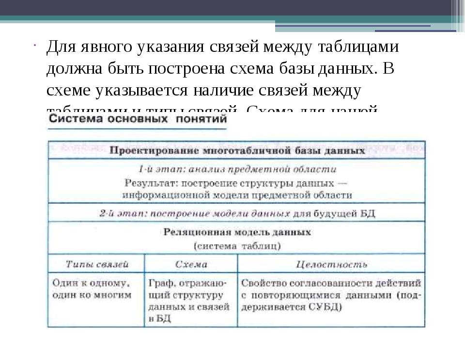 Для явного указания связей между таблицами должна быть построена схема базы д...