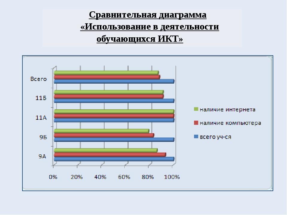 Сравнительная диаграмма «Использование в деятельности обучающихся ИКТ»