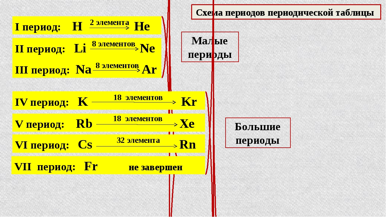 I период: H He 2 элемента Схема периодов периодической таблицы II период: Li...