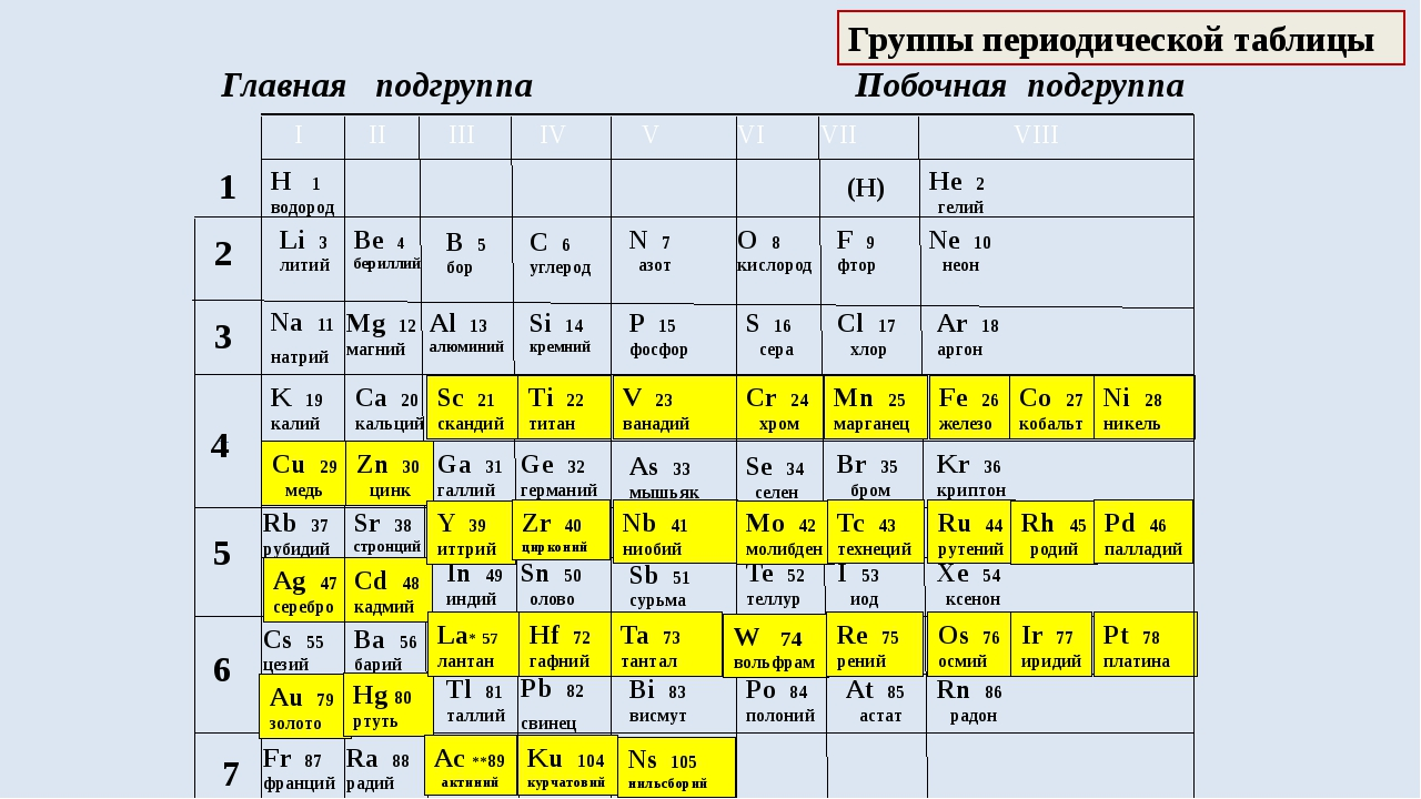 Группы периодической таблицы Главная подгруппа H 1 водород Li 3 литий Na 11 н...