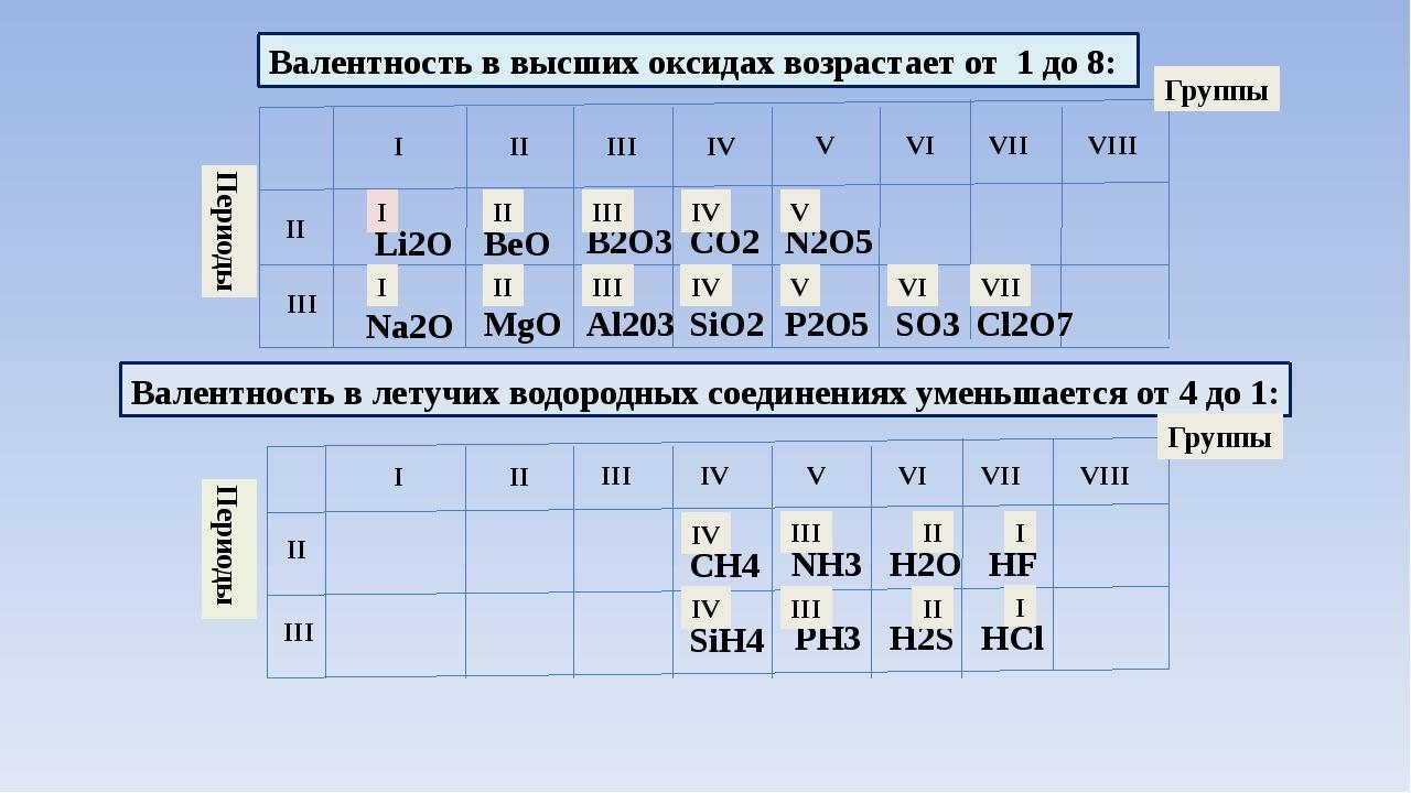 Валентность в высших оксидах возрастает от 1 до 8: I II III IV V VI VII VIII...