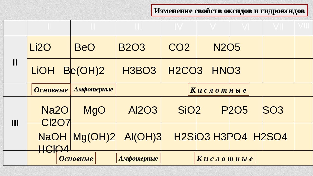 Изменение свойств оксидов и гидроксидов Li2O BeО B2O3 CO2 N2O5 LiOH Be(OH)2 H...