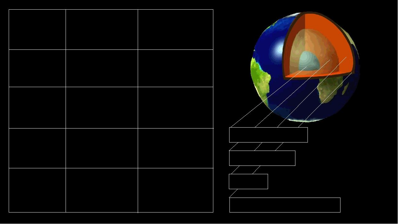 Внутреннее ядро 1220 км (радиус) Толщина Состав Твердые железо и никель Мант...