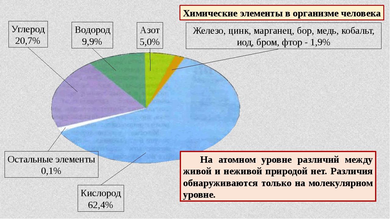 Химические элементы в организме человека Углерод 20,7% Водород 9,9% Азот 5,0%...