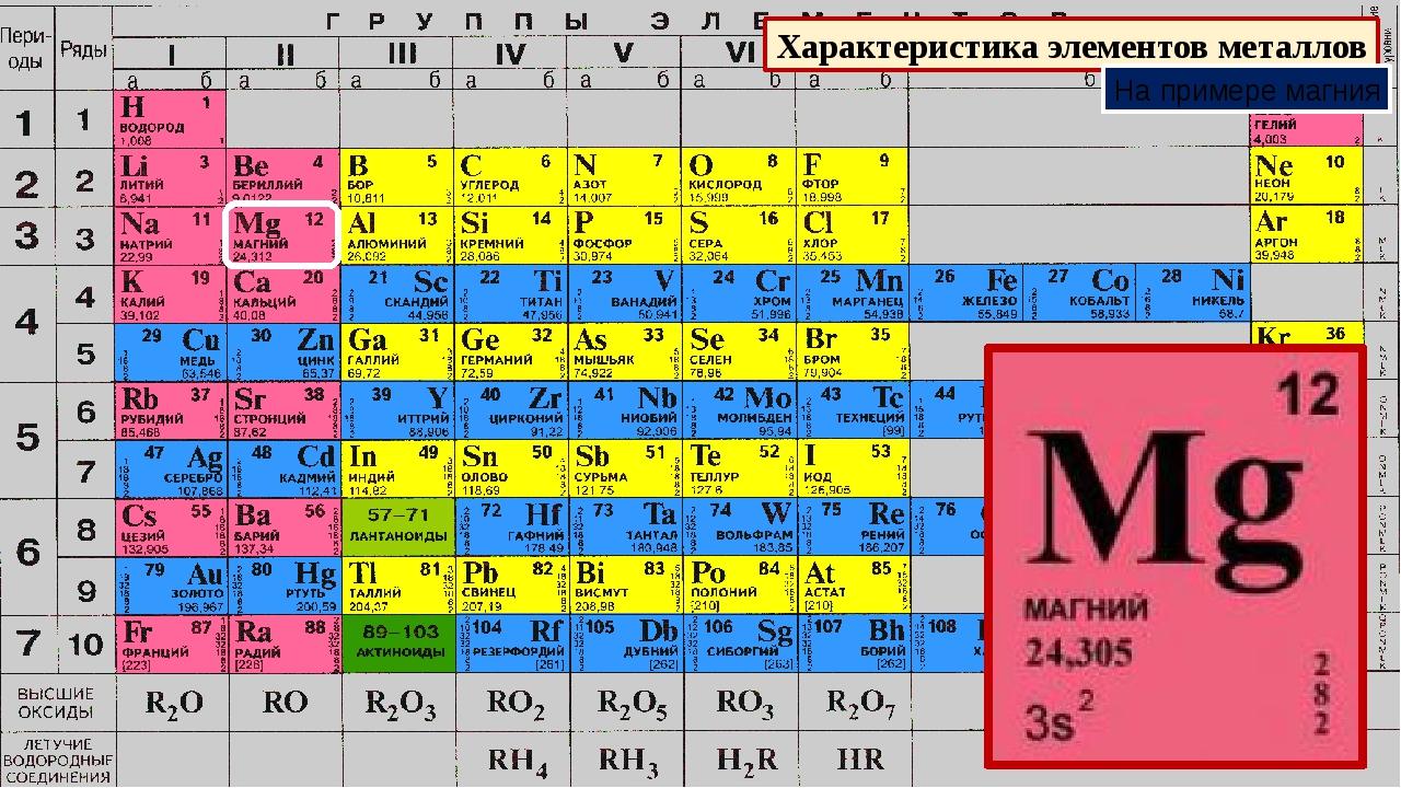 Характеристика элементов металлов На примере магния