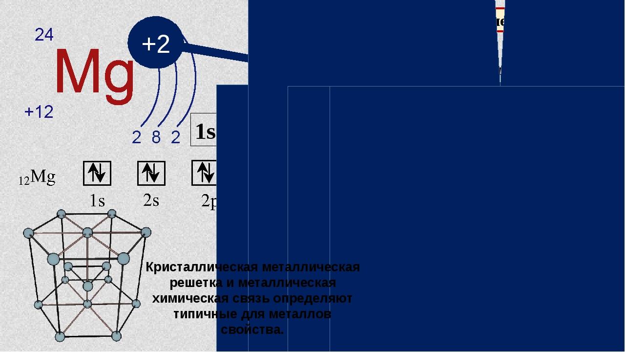 Характеристика элементов металлов 1s22s22p63s2 +2 характерная степень окислен...