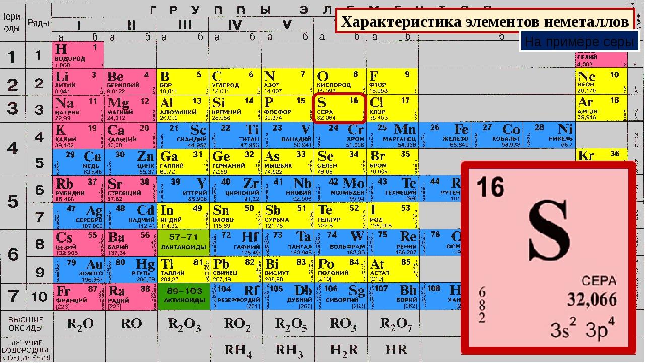 Характеристика элементов неметаллов На примере серы
