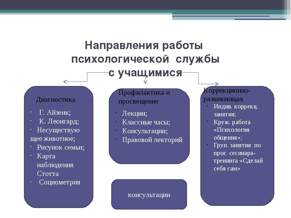 Направления работы психологической службы с учащимися Г. Айзенк; К. Леонгард;...