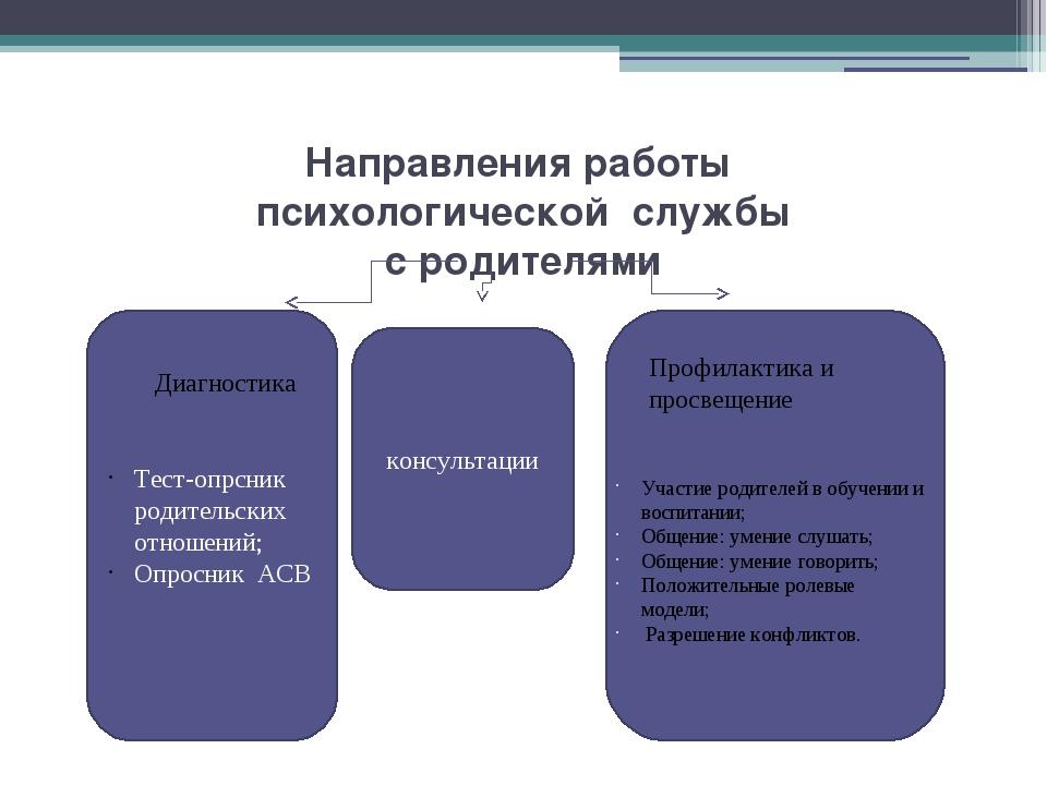 Направления работы психологической службы с родителями Тест-опрсник родительс...