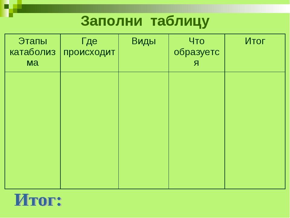 Заполни таблицу Этапы катаболизмаГде происходитВидыЧто образуетсяИтог