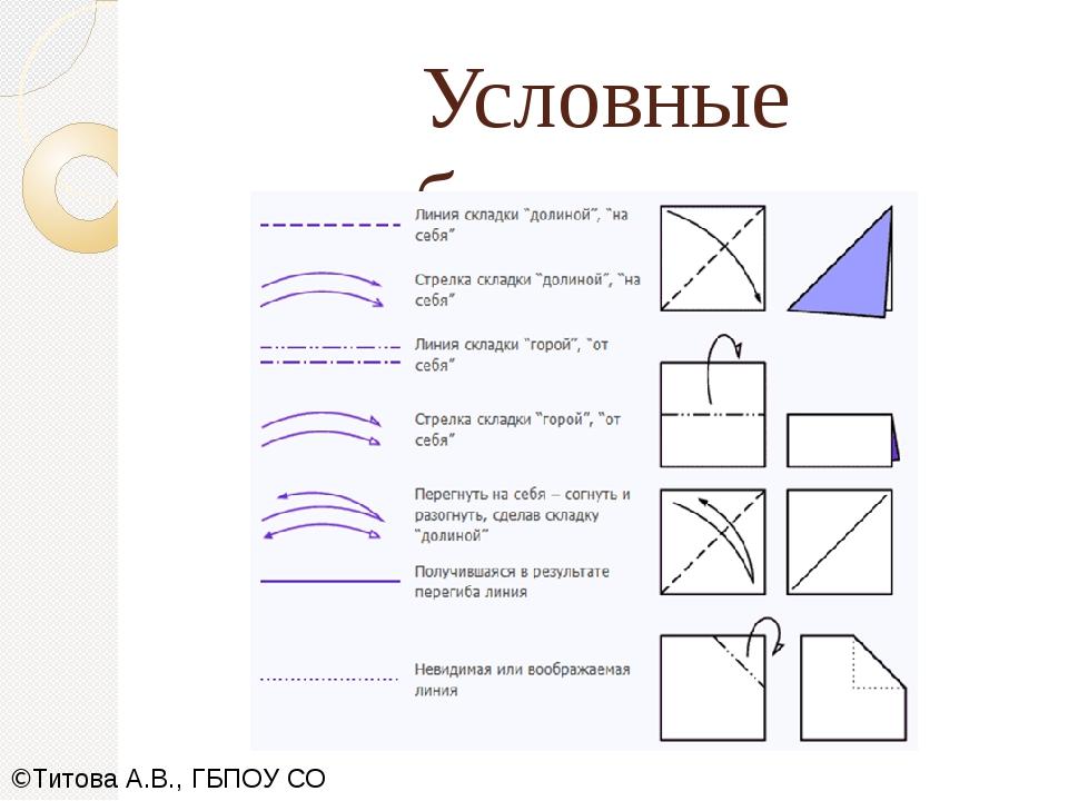 Условные обозначения ©Титова А.В., ГБПОУ СО СОПК,2019
