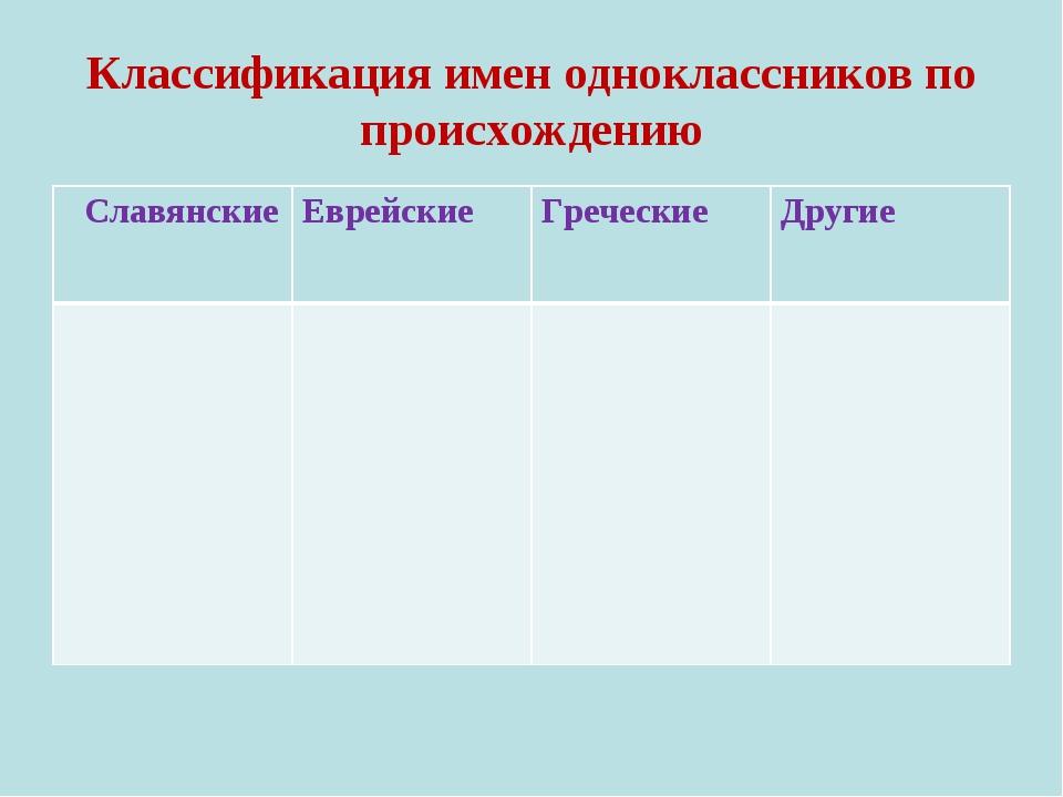 Классификация имен одноклассников по происхождению Славянские Еврейские Гр...