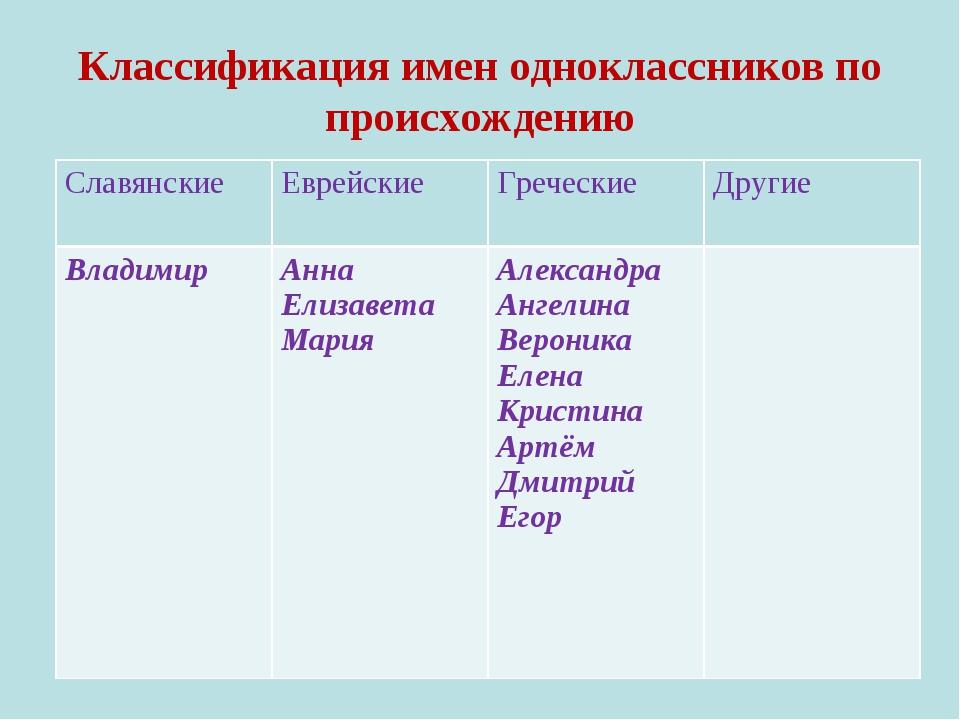 Классификация имен одноклассников по происхождению Славянские Еврейские Гре...