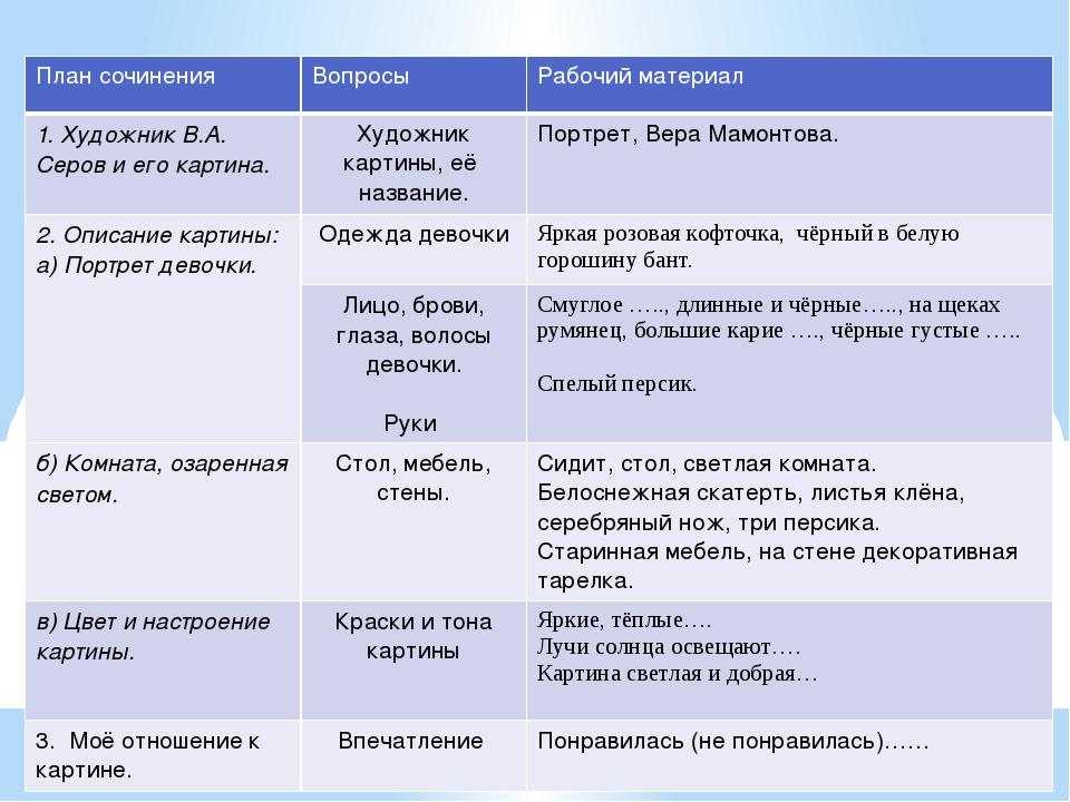 План сочинения Вопросы Рабочий материал 1. Художник В.А. Серов и его картина....