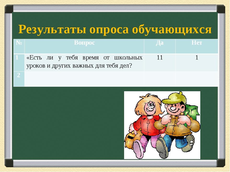 Результаты опроса обучающихся №ВопросДаНет 1«Есть ли у тебя время от школ...
