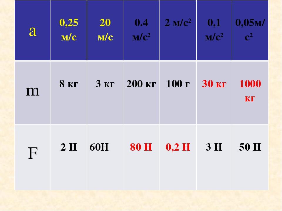a  0,25 м/с 20 м/с 0.4 м/с2  2 м/с2  0,1 м/с2  0,05м/с2 m  8 кг  3 к...