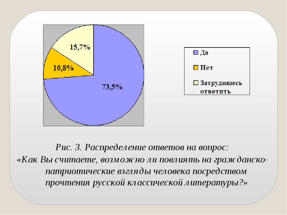 Рис. 3. Распределение ответов на вопрос: «Как Вы считаете, возможно ли повлия...