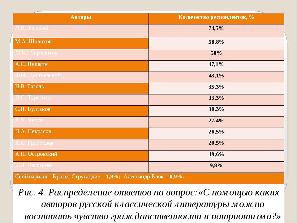 Рис. 4. Распределение ответов на вопрос:«С помощью каких авторов русской клас...