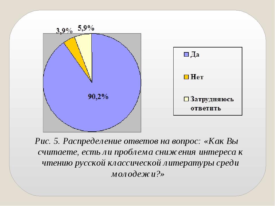 Рис. 5. Распределение ответов на вопрос: «Как Вы считаете, есть ли проблема с...