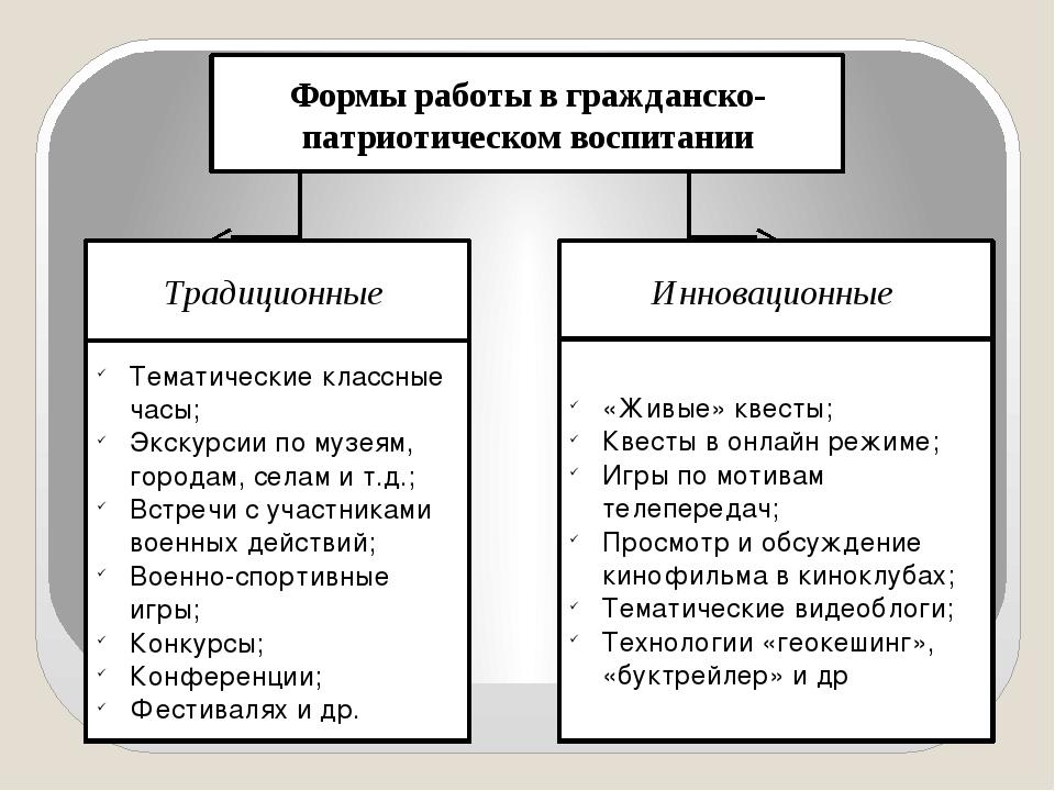Формы работы в гражданско-патриотическом воспитании Традиционные Инновационны...