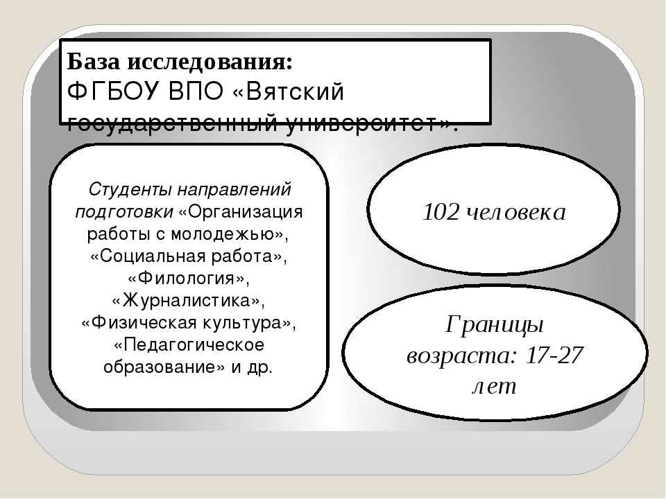База исследования: ФГБОУ ВПО «Вятский государственный университет». 102 челов...